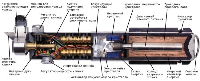 Джедайский меч в разрезе